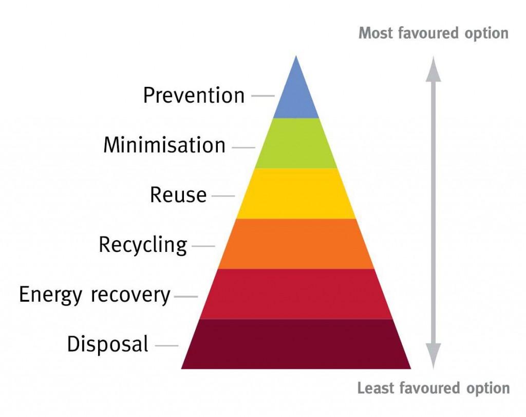 waste_minimisation_pyramid